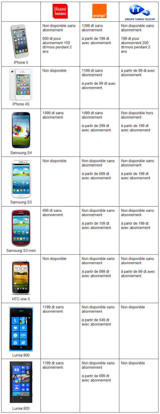comparatif des prix des smartphones chez les op rateurs de t l phonie mobile. Black Bedroom Furniture Sets. Home Design Ideas