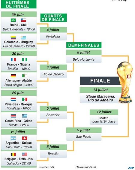 Le 2e tour du mondial la tv zdf ard orf1 en clair - Tableau phase finale coupe du monde 2014 ...