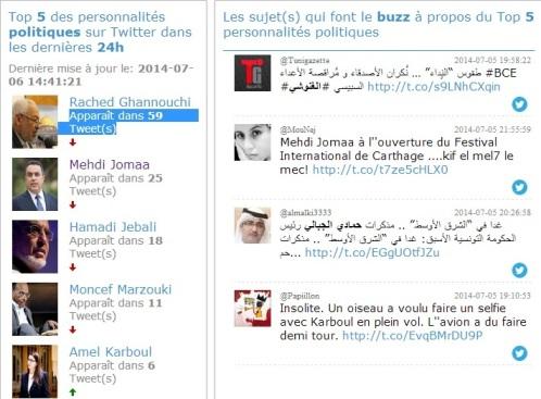 Twitter Tunisie