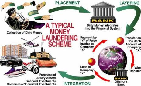 Cycle du blanchiment d'argent. Crédit photo unodc.org