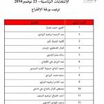 Election présidentielle : Le rang des candidats sur le bulletin de vote fixé après tirage au sort