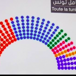 Officiel : La répartition des sièges dans l'Assemblée du Peuple selon les résultats des législatives en Tunisie