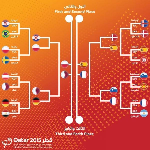 Handball mondial 2015 programme des demi finales - Diffusion coupe du monde de handball 2015 ...