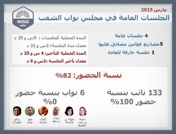 Présence des députés à l'ARP lors du mois de Mars | Al Bawsala