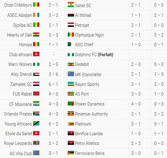 CAF resultats