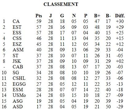 Classement 28