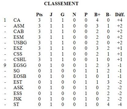 Classement L1 (1)