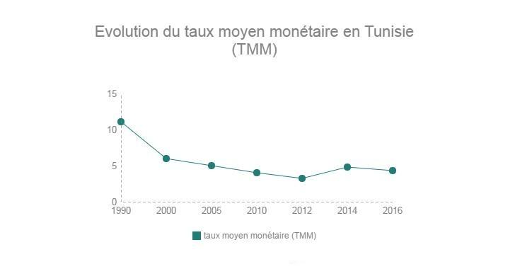 lévolution-du-taux-dintérêt-TMM-en-Tunisie