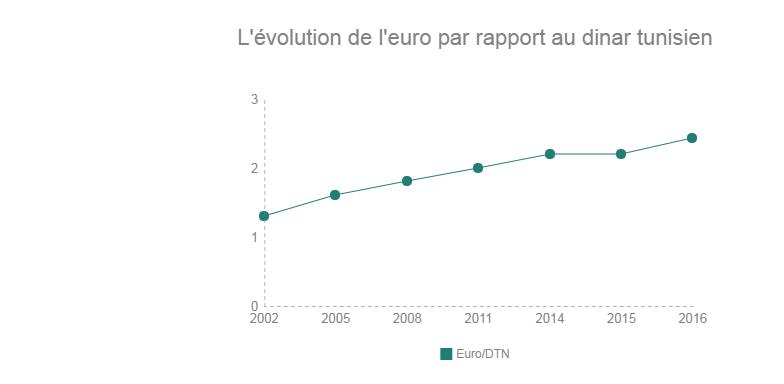 Analyse Du Taux De Change Dinar Tunisien Par Rapport A L Euro