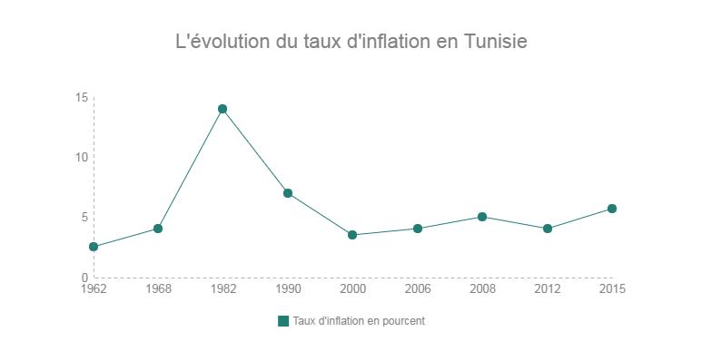 l-evolution-du-taux-d-inflation-en-tunisie-1