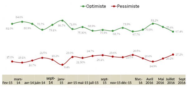 Optimisme des Tunisiens (Sondage Emrhod)